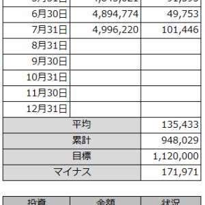 2021/07収支報告