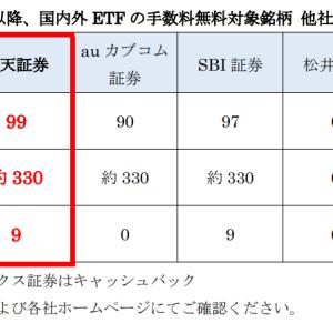 【便乗】楽天証券でも一部海外ETFの買付手数料が無料に【VT・VOO・VTI等】