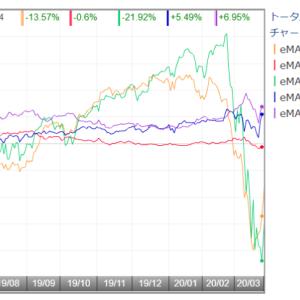 【?報】GPIFの基本ポートフォリオが変更【外債15%→25%】