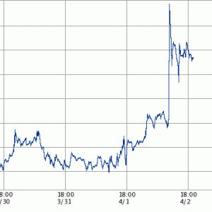 【原油】シェール企業破綻と原油価格暴騰【ツイ廃】