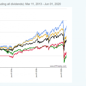 グローバルX スーパーディビィデンド-米国低ベータ(DIV)を分析。分配利回り10%超の癖が強すぎる高配当ETF