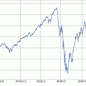 【朗報?】NASDAQ総合指数が10,000ポイントを突破