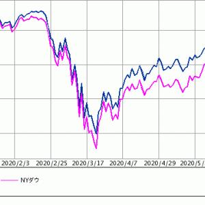 【悲報】米国株式市場が久しぶりに暴落【2番底】