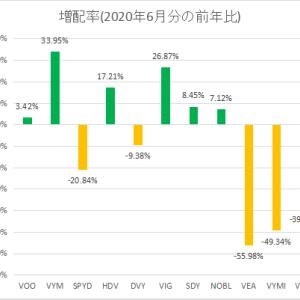 【2020年6月分】配当系ETFの増配率を調べてみた【VYM・SPYD等】