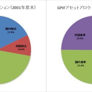 【風物詩】GPIFの2019年度損益が8兆円の赤字