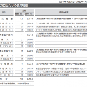 eMAXIS Slim 米国株式(S&P500)の第2回運用報告書から実質コストを計算してみる