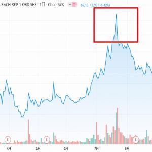 2020年9月【現在のポートフォリオ】米国株・仮想通貨/暗号資産<今後の戦略>