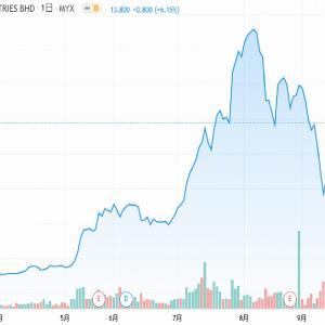 【マレーシア株】コッサンの株主が1対1のボーナス発行を承認