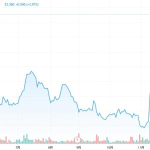 【マレーシア株】銀行銘柄の株価に期待