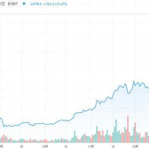 【仮想通貨】ビットコイン高騰<今買うべきか今売るべきか>