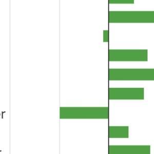 2021年9月第3週の運用状況: Average monthly performance of S&P500