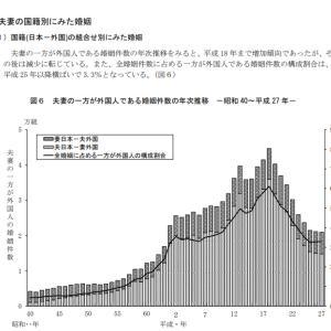 男女の生涯未婚率の差(2/14)