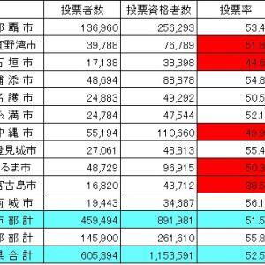 沖縄県の反対に、安倍政権は勝利した!