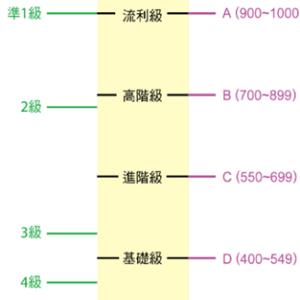 華語文能力測驗(聽力測驗 & 閱讀測驗)試験とは?