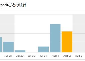 WordPress Jetpack表示数のグラフがゼロ ブログ村のPVポイントも停止