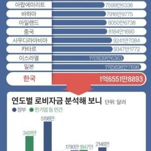 最大手ニダww・・・世界最大のロビー市場、米ワシントン「Kストリート」…最大手は韓国