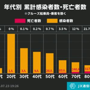 コロナウイルスによる年代別死者数www