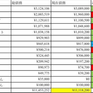 9月6日現在の借金状況 任意整理1175万円藤森