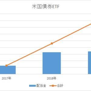 保有のAGG( iシェアーズ コア米国総合債券市場 ETF)