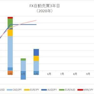 2020年5月、FX自動売買の不労所得はいくら?