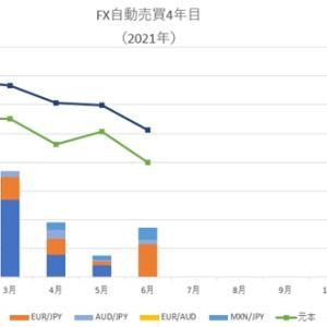 2021年6月、FX自動売買の不労所得はいくら?