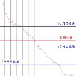 ダイエット開始から4ケ月。ダイエット前の体重と今の体重は何キロ??