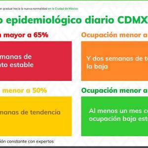 メキシコの感染状況を示す信号色
