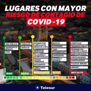 メキシコ 感染リスクの高い場所