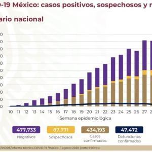 ※8/1更新【8/1〜】メキシコの感染者数の推移