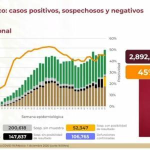 ※12/1更新【12/1〜】メキシコのコロナ感染者数の推移