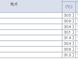 暑い (´・艸・`;)