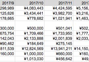 運用成績とポートフォリオ(2018/01)