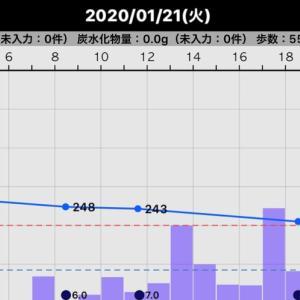 昨日の血糖値(2020/01/21)