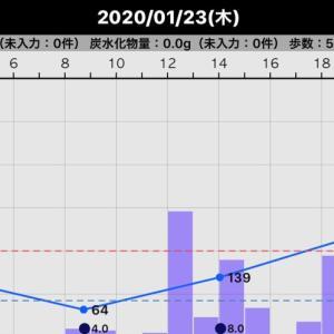 昨日の血糖値(2020/01/23)