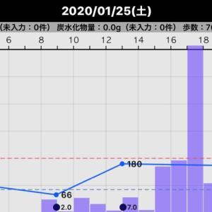 昨日の血糖値(2020/01/25)