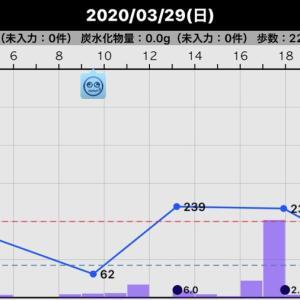 一昨日の血糖値(2020/03/29)