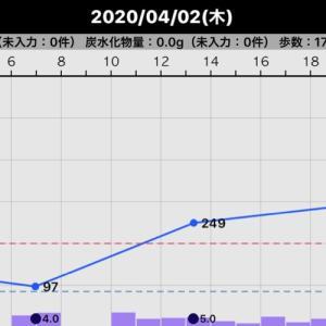 昨日と一昨日の血糖値(2020/04/03、4/2)