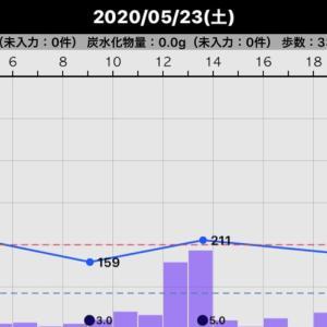 昨日の血糖値(2020/05/23)