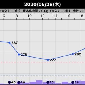 一昨日の血糖値(2020/05/28)