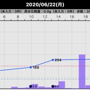 昨日の血糖値(2020/06/22)