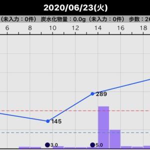 昨日の血糖値(2020/06/23)