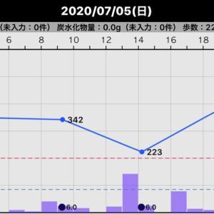一昨日と昨日の血糖値(2020/07/05、7/6)