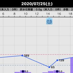 昨日の血糖値(2020/07/25)