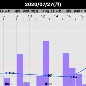 昨日の血糖値(2020/07/27)