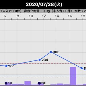 昨日の血糖値(2020/07/28)