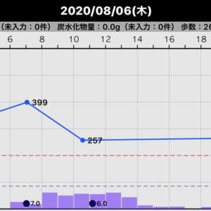昨日の血糖値(2020/08/06)