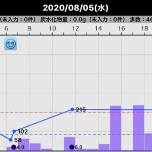 昨日の血糖値(2020/08/05)