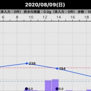 昨日の血糖値(2020/08/09)