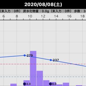 昨日の血糖値(2020/08/08)