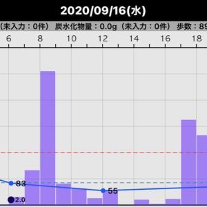 昨日の血糖値(2020/09/16)